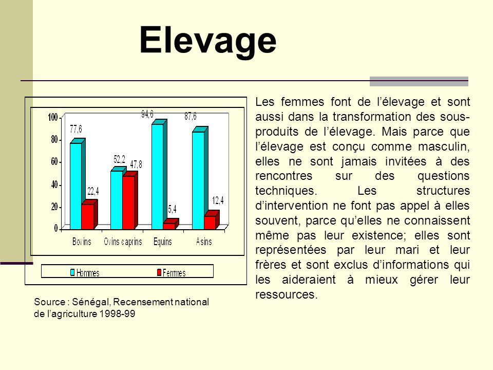 Source : Sénégal, Recensement national de lagriculture 1998-99 Les femmes font de lélevage et sont aussi dans la transformation des sous- produits de