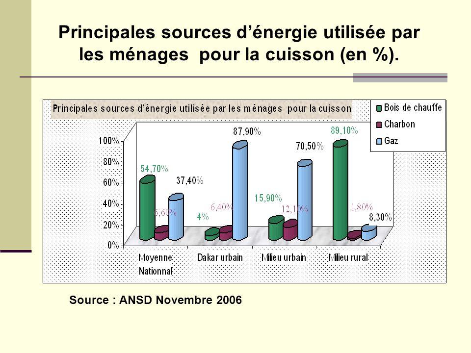 Principales sources dénergie utilisée par les ménages pour la cuisson (en %). Source : ANSD Novembre 2006
