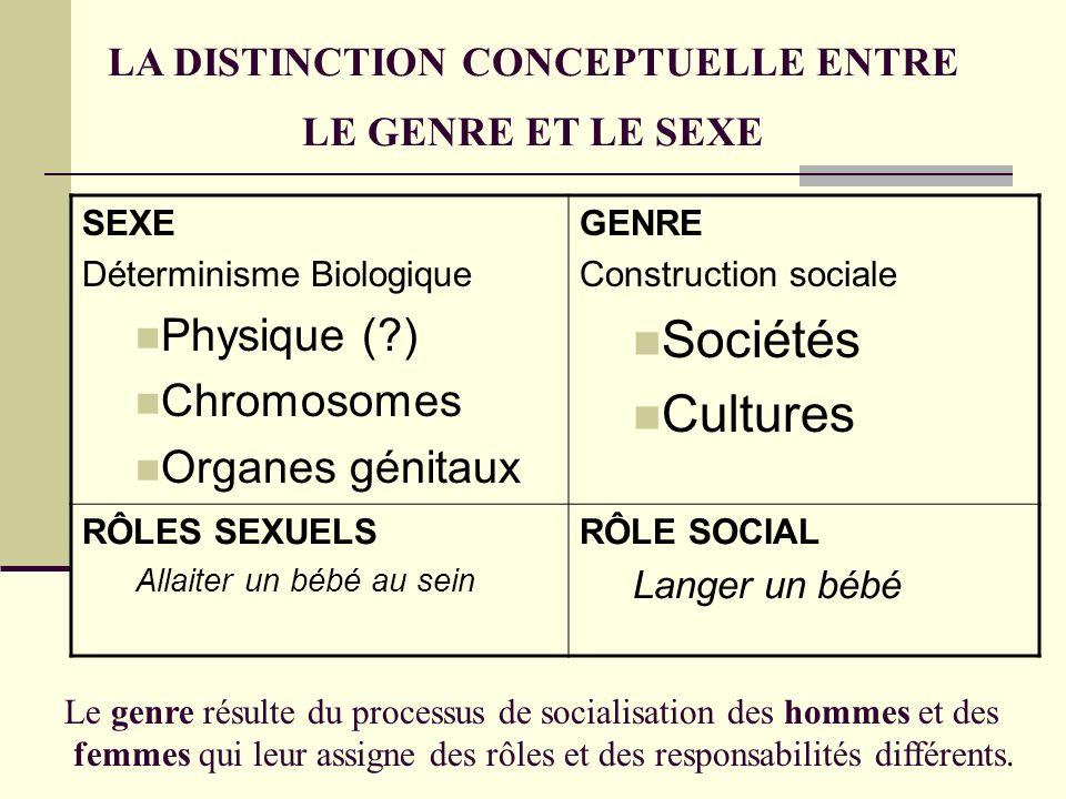 LA DISTINCTION CONCEPTUELLE ENTRE LE GENRE ET LE SEXE SEXE Déterminisme Biologique Physique (?) Chromosomes Organes génitaux GENRE Construction social