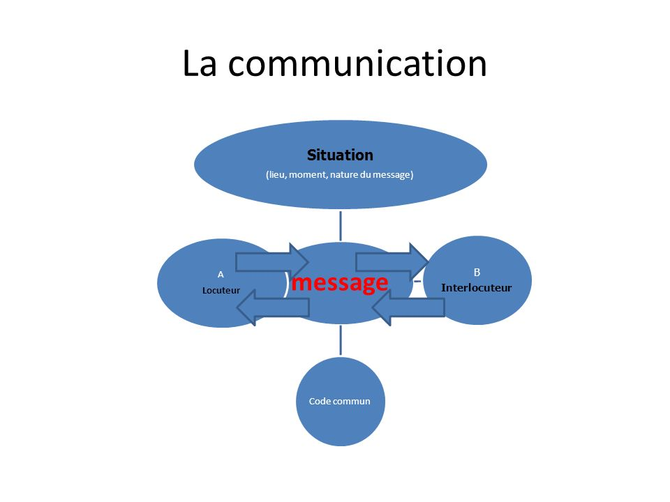 La communication message Situation (lieu, moment, nature du message) B Interlocuteur Code commun A Locuteur
