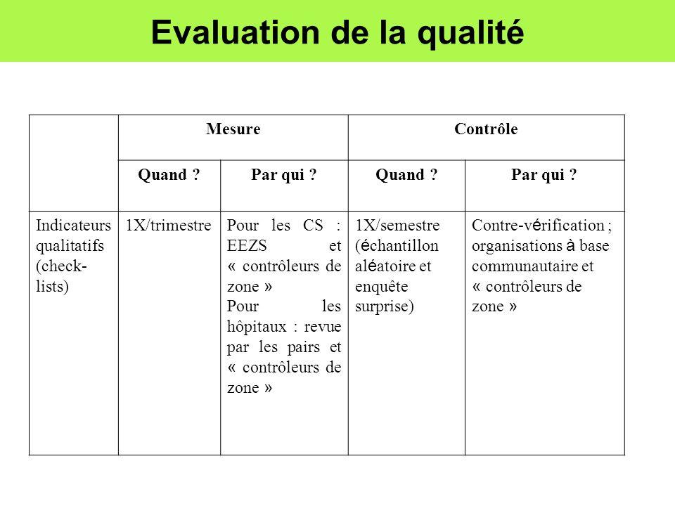 Evaluation de la qualité MesureContrôle Quand ?Par qui ?Quand ?Par qui ? Indicateurs qualitatifs (check- lists) 1X/trimestre Pour les CS : EEZS et « c