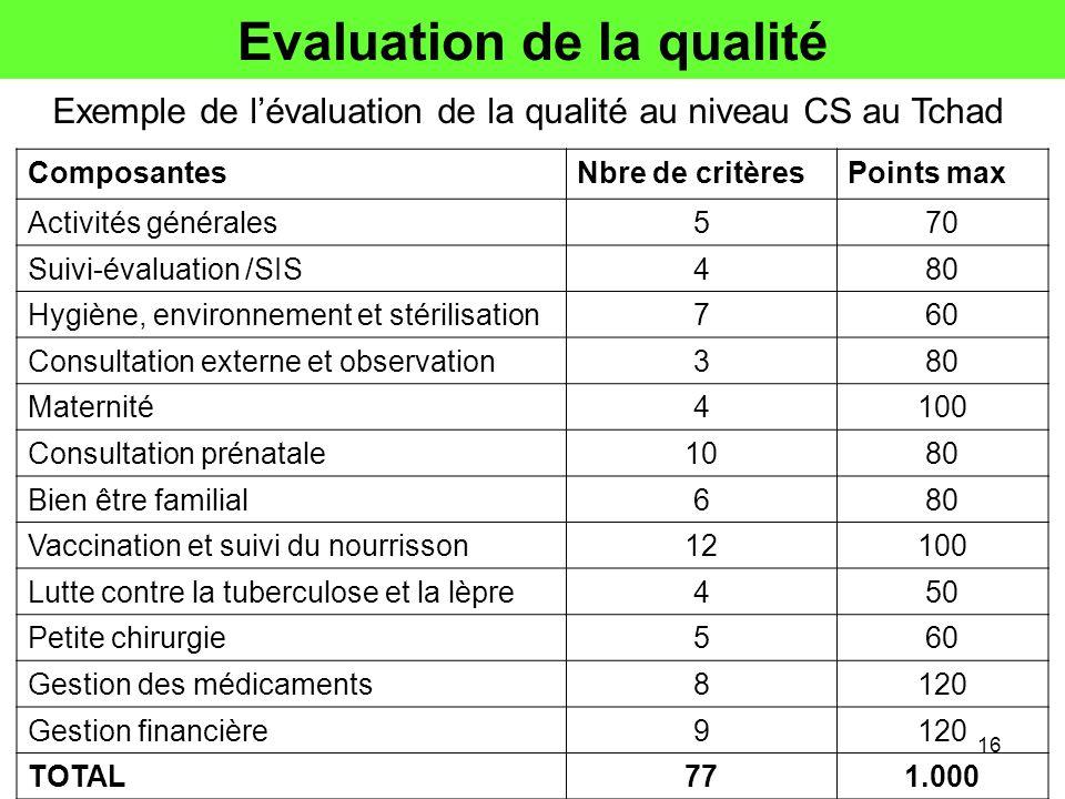 Evaluation de la qualité ComposantesNbre de critèresPoints max Activités générales570 Suivi-évaluation /SIS480 Hygiène, environnement et stérilisation