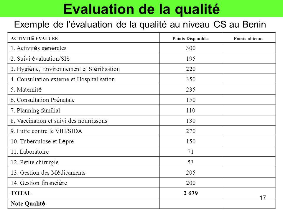 Evaluation de la qualité 17 Exemple de lévaluation de la qualité au niveau CS au Benin ACTIVIT É EVALUEE Points DisponiblesPoints obtenus 1. Activit é