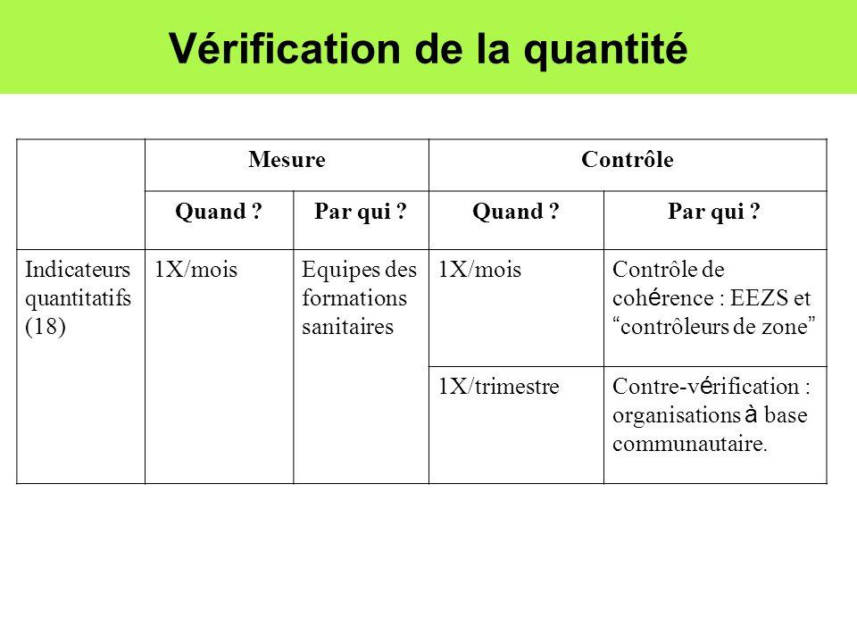 Vérification de la quantité MesureContrôle Quand ?Par qui ?Quand ?Par qui ? Indicateurs quantitatifs (18) 1X/moisEquipes des formations sanitaires 1X/