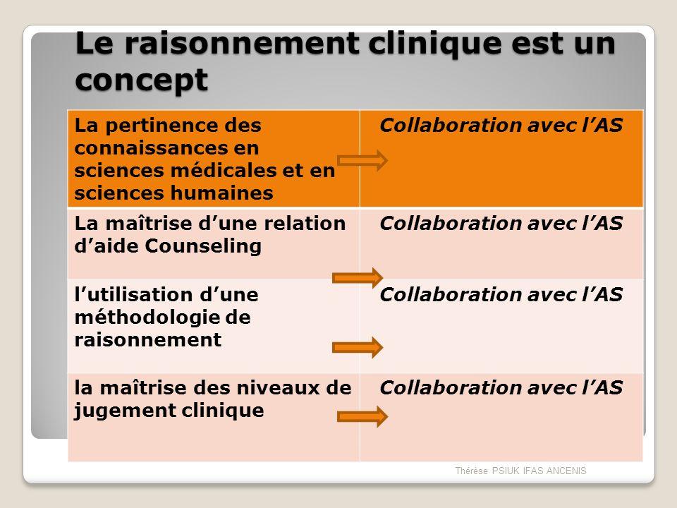 Le raisonnement clinique est un concept La pertinence des connaissances en sciences médicales et en sciences humaines Collaboration avec lAS La maîtri