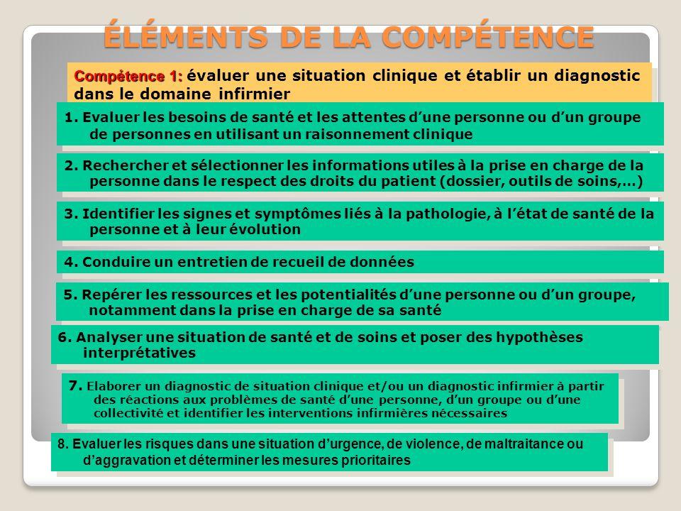 ÉLÉMENTS DE LA COMPÉTENCE Thérèse PSIUK IFAS ANCENIS Compétence 1: Compétence 1: évaluer une situation clinique et établir un diagnostic dans le domai