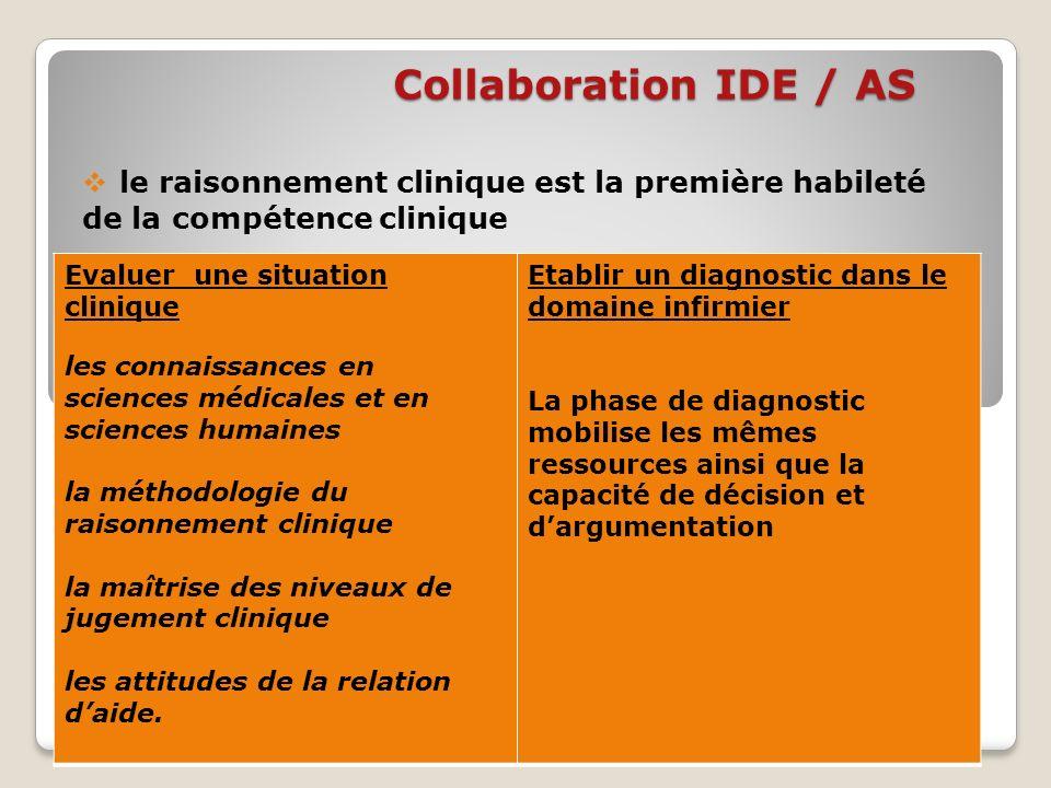Collaboration IDE / AS le raisonnement clinique est la première habileté de la compétence clinique Thérèse PSIUK IFAS ANCENIS Evaluer une situation cl
