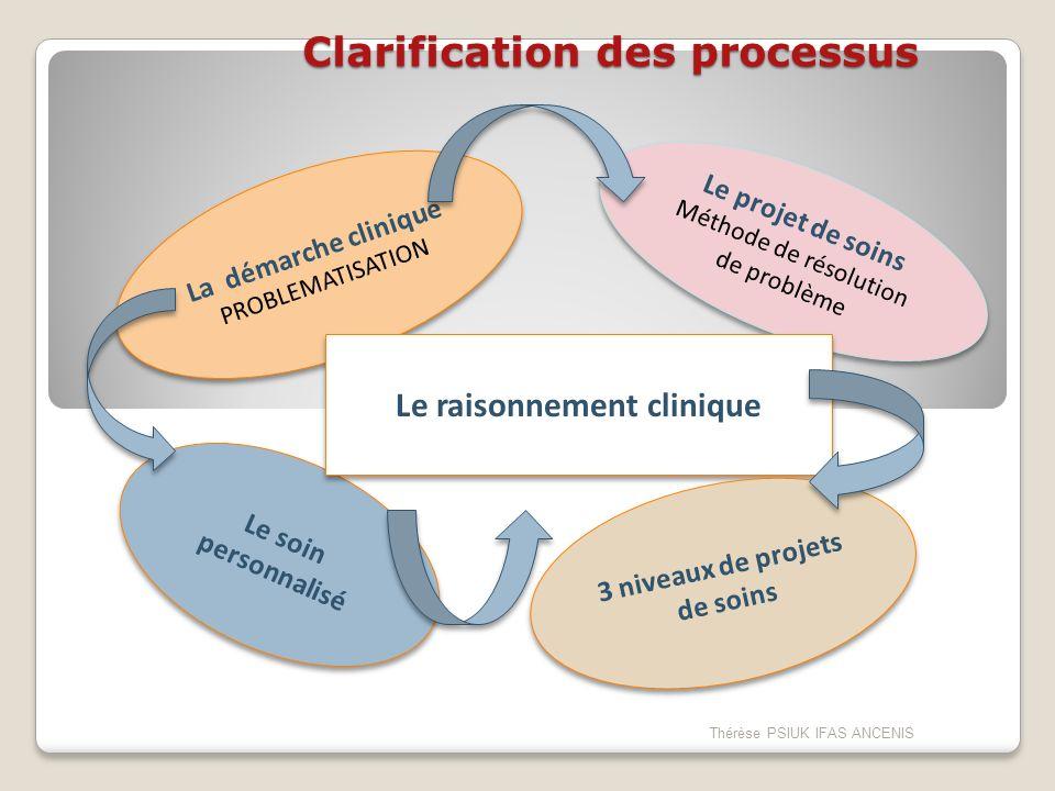 La démarche clinique PROBLEMATISATION La démarche clinique PROBLEMATISATION Le projet de soins Méthode de résolution de problème Le projet de soins Mé