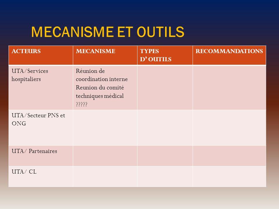 MECANISME ET OUTILS ACTEURSMECANISMETYPES D OUTILS RECOMMANDATIONS UTA/Services hospitaliers Réunion de coordination interne Reunion du comité techniq