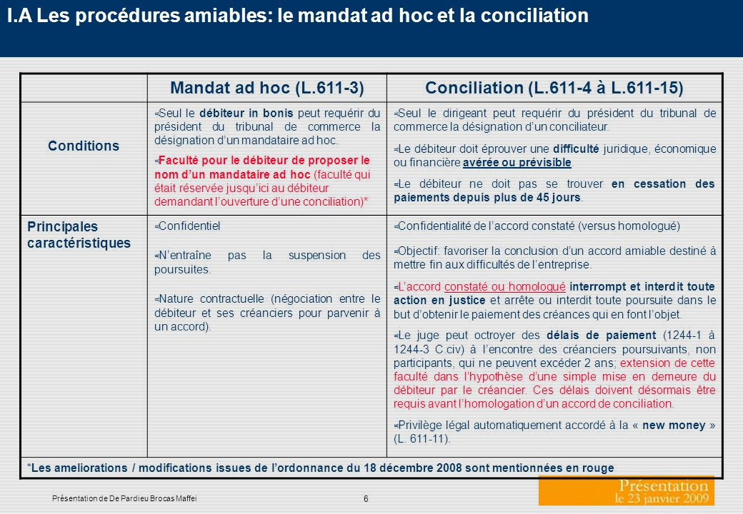 6 Présentation de De Pardieu Brocas Maffei I.A Les procédures amiables: le mandat ad hoc et la conciliation Mandat ad hoc (L.611-3)Conciliation (L.611