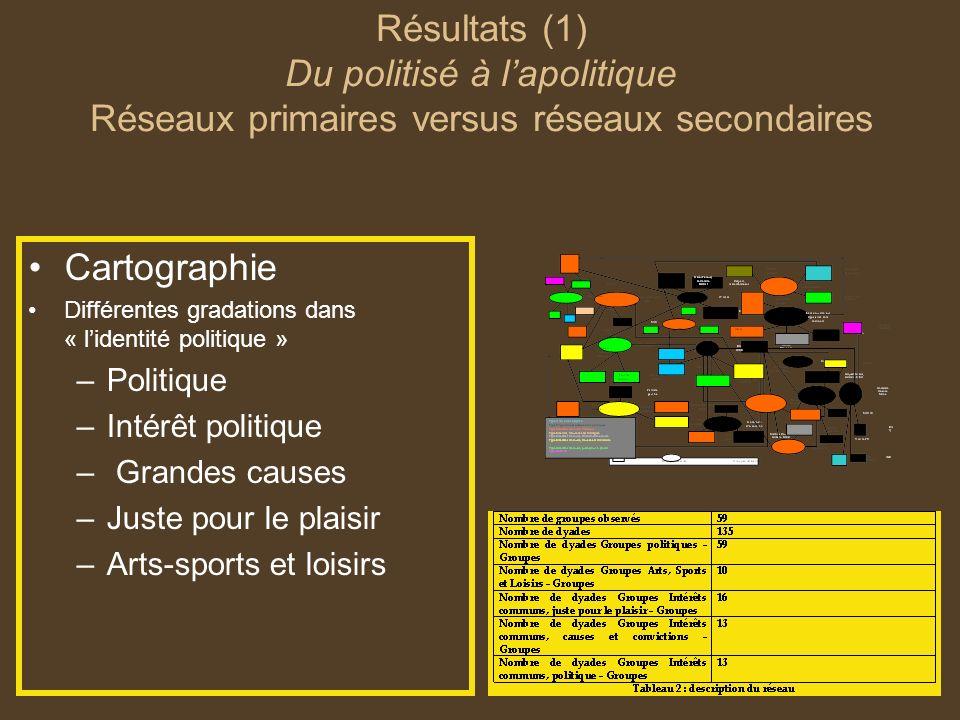 Résultats (1) Du politisé à lapolitique Réseaux primaires versus réseaux secondaires Cartographie Différentes gradations dans « lidentité politique »