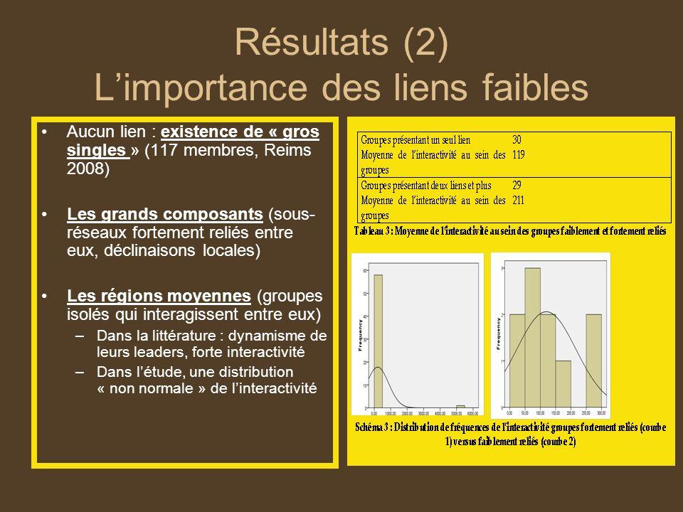 Résultats (2) Limportance des liens faibles Aucun lien : existence de « gros singles » (117 membres, Reims 2008) Les grands composants (sous- réseaux