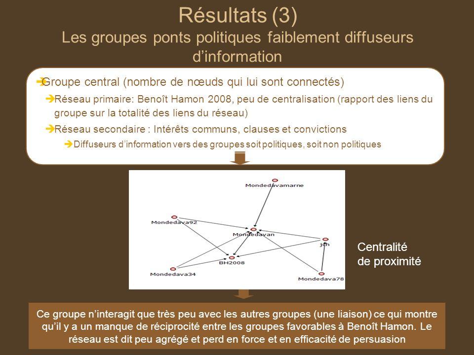 Résultats (3) Les groupes ponts politiques faiblement diffuseurs dinformation Groupe central (nombre de nœuds qui lui sont connectés) Réseau primaire: