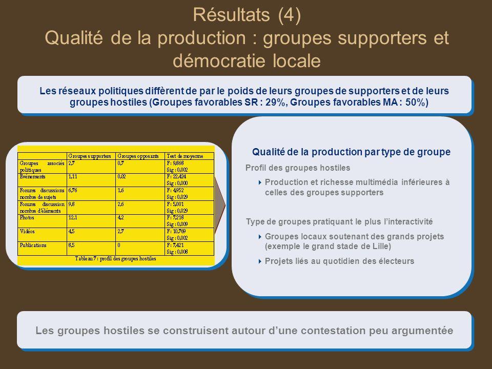 Résultats (4) Qualité de la production : groupes supporters et démocratie locale Les réseaux politiques diffèrent de par le poids de leurs groupes de