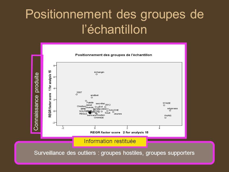 Positionnement des groupes de léchantillon Surveillance des outliers : groupes hostiles, groupes supporters Connaissance produite Information restitué