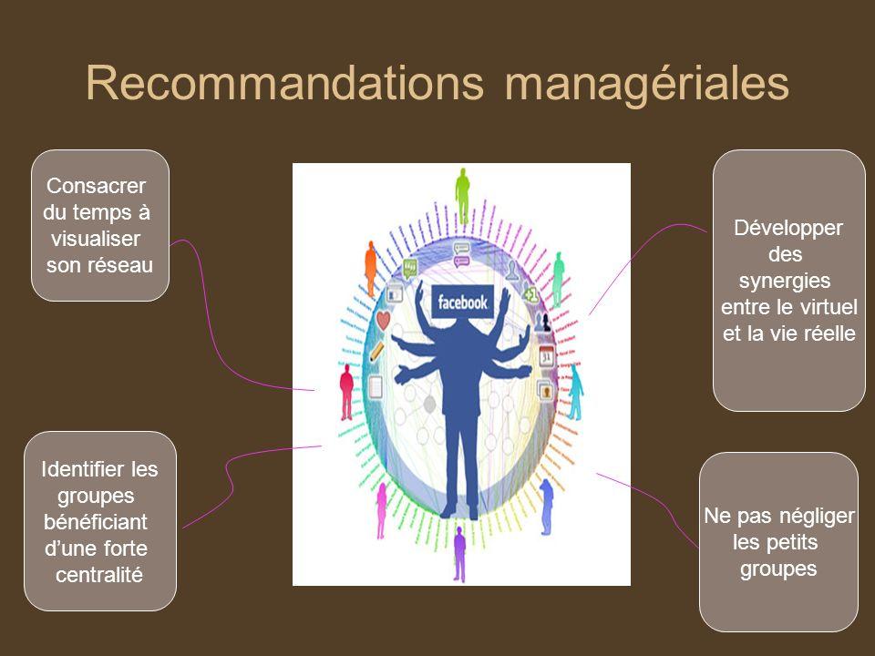 Recommandations managériales Consacrer du temps à visualiser son réseau Identifier les groupes bénéficiant dune forte centralité Développer des synerg