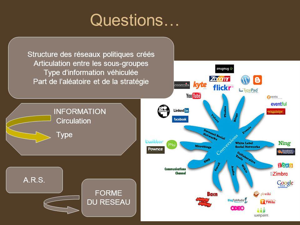 Questions… INFORMATION Circulation Type FORME DU RESEAU A.R.S. Structure des réseaux politiques créés Articulation entre les sous-groupes Type dinform