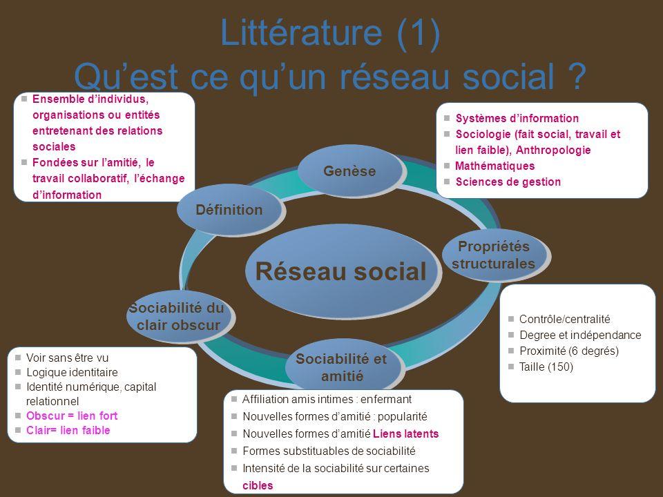 Littérature (1) Quest ce quun réseau social ? Réseau social Sociabilité et amitié Sociabilité et amitié Propriétés structurales Propriétés structurale