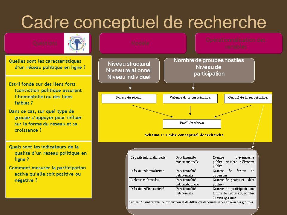 Cadre conceptuel de recherche Questions Quelles sont les caractéristiques dun réseau politique en ligne ? Est-il fondé sur des liens forts (conviction