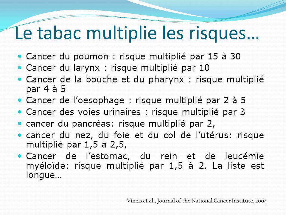 Le tabac multiplie les risques… Cancer du poumon : risque multiplié par 15 à 30 Cancer du larynx : risque multiplié par 10 Cancer de la bouche et du pharynx : risque multiplié par 4 à 5 Cancer de loesophage : risque multiplié par 2 à 5 Cancer des voies urinaires : risque multiplié par 3 cancer du pancréas: risque multiplié par 2, cancer du nez, du foie et du col de lutérus: risque multiplié par 1,5 à 2,5, Cancer de lestomac, du rein et de leucémie myéloïde: risque multiplié par 1,5 à 2.