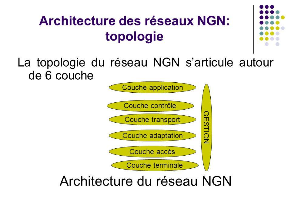 Architecture des réseaux NGN: topologie La topologie du réseau NGN sarticule autour de 6 couche Architecture du réseau NGN Couche accès Couche adaptat