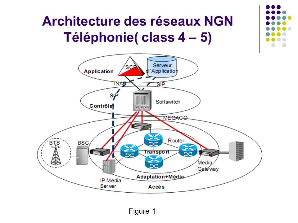 Architecture des réseaux NGN Téléphonie( class 4 – 5) Figure 1