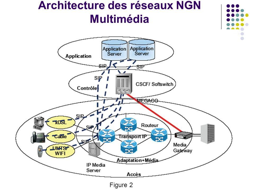Architecture des réseaux NGN Multimédia Figure 2