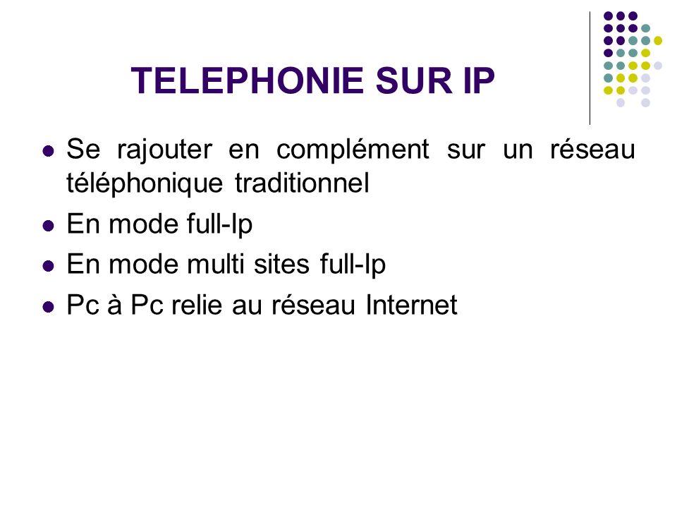TELEPHONIE SUR IP Se rajouter en complément sur un réseau téléphonique traditionnel En mode full-Ip En mode multi sites full-Ip Pc à Pc relie au résea