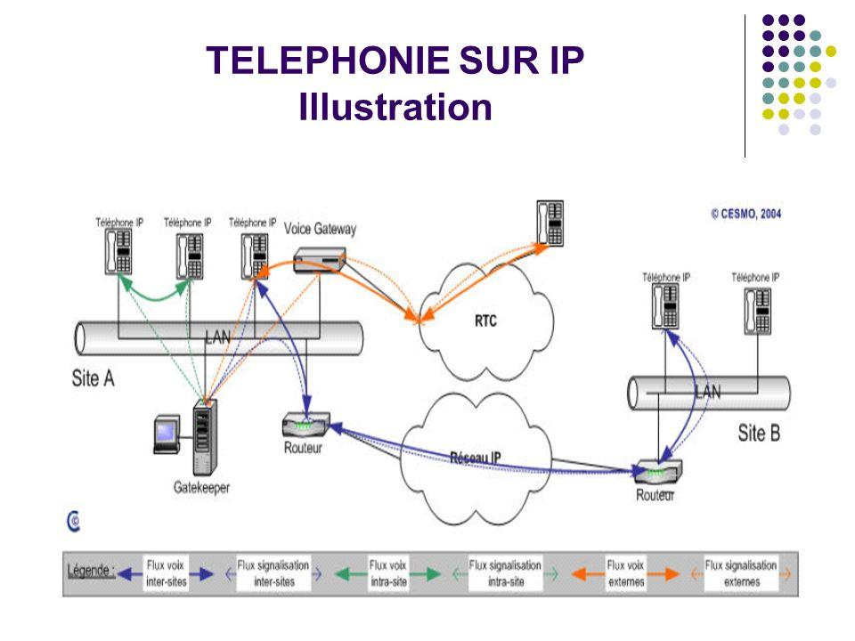 TELEPHONIE SUR IP Illustration