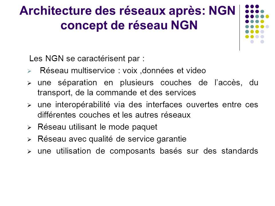 Architecture des réseaux après: NGN concept de réseau NGN Les NGN se caractérisent par : Réseau multiservice : voix,données et video une séparation en