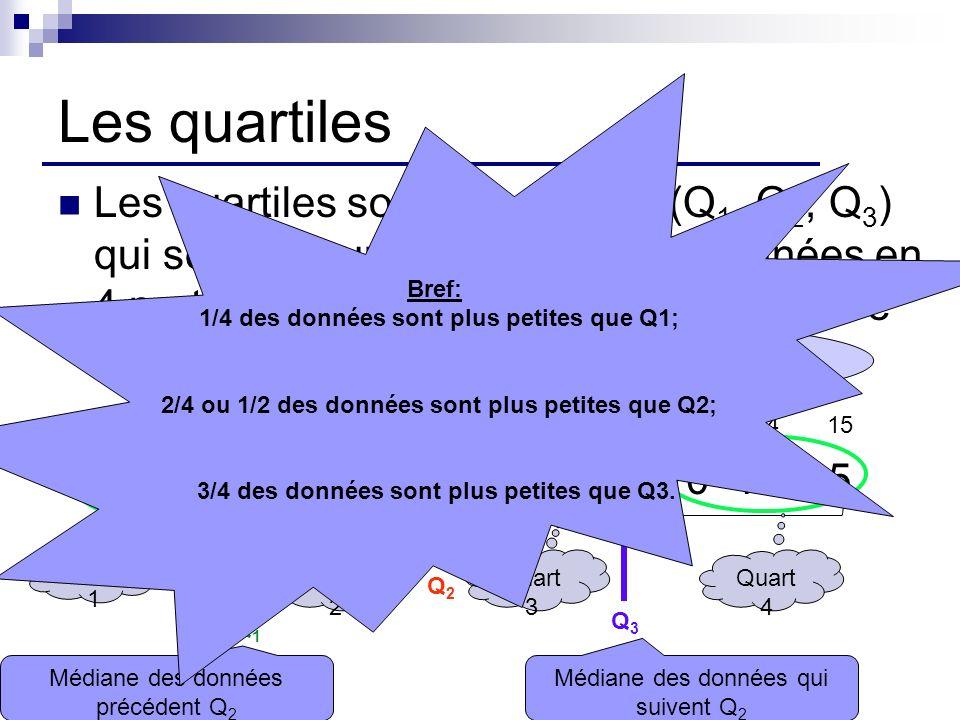 Les étendues 3 4 4 5 5 5 6 6 6 6 8 8 10 12 15 Étendue(E) = Valeur maximale – valeur minimale E = 15 – 3 = 12 Étendue dun quart (EQ 1, EQ 2, EQ 3, EQ 4 ) EQ 1 = Q 1 – valeur minimale(5 – 3 = 2) EQ 2 = Q 2 – Q 1 (6 – 5 = 1) EQ 3 = Q 3 – Q 2 (8 – 6 = 2) EQ 4 = valeur maximale – Q 3 (15 – 8 = 7) Étendue interquartile (EI) = Q 3 – Q 1 EI = 8 – 5 = 3