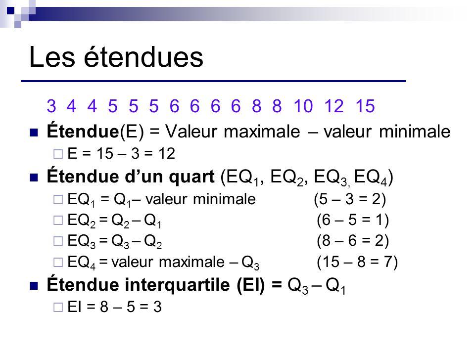 Les étendues 3 4 4 5 5 5 6 6 6 6 8 8 10 12 15 Étendue(E) = Valeur maximale – valeur minimale E = 15 – 3 = 12 Étendue dun quart (EQ 1, EQ 2, EQ 3, EQ 4