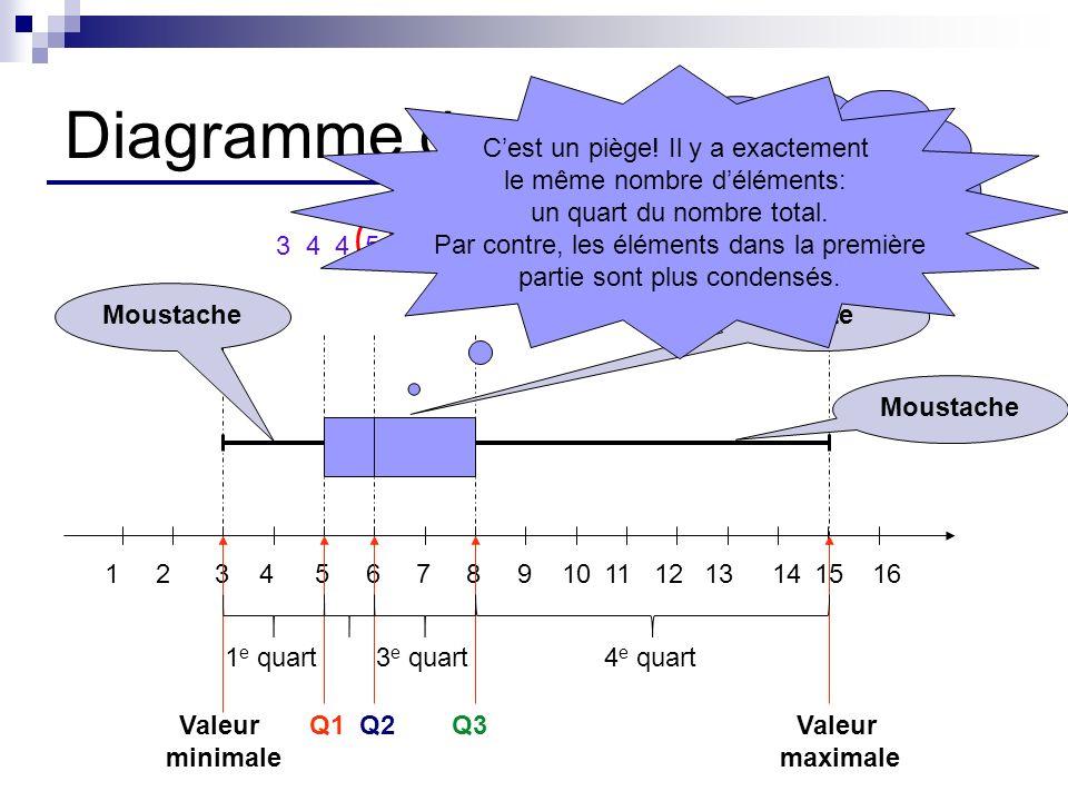 Diagramme de quartiles 3 4 4 5 5 5 6 6 6 6 8 8 10 12 15 12345678910131415161112 Valeur minimale Q1Q2Q3Valeur maximale 4 e quart3 e quart1 e quart Boît