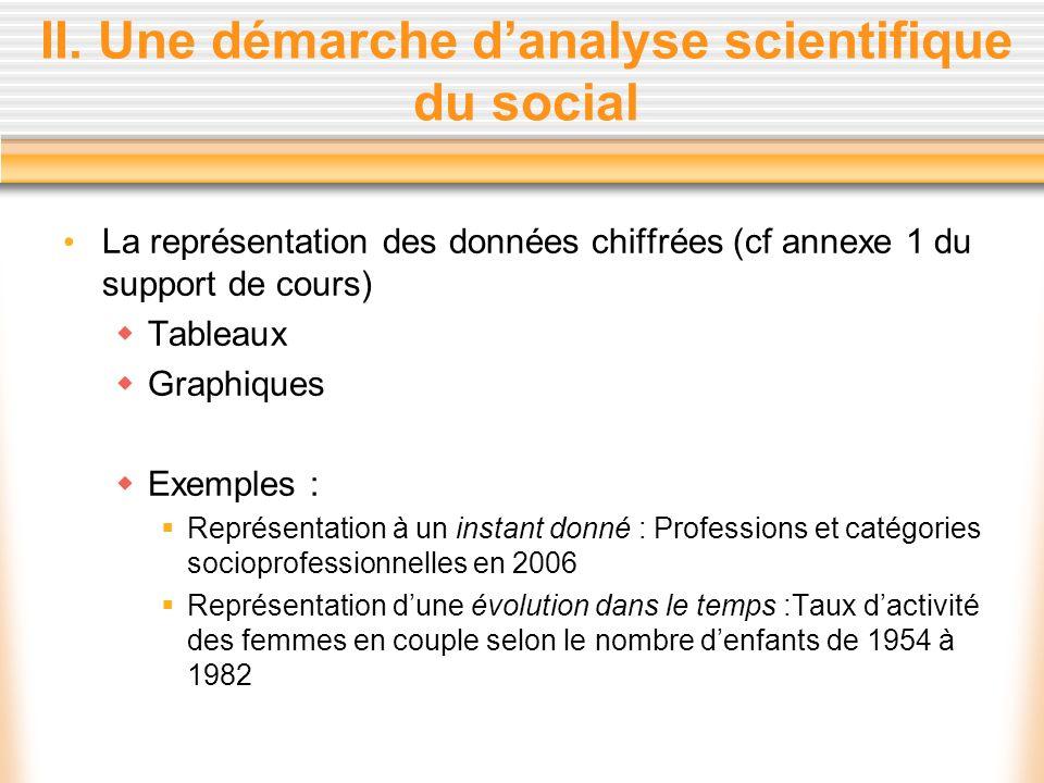 II. Une démarche danalyse scientifique du social La représentation des données chiffrées (cf annexe 1 du support de cours) Tableaux Graphiques Exemple