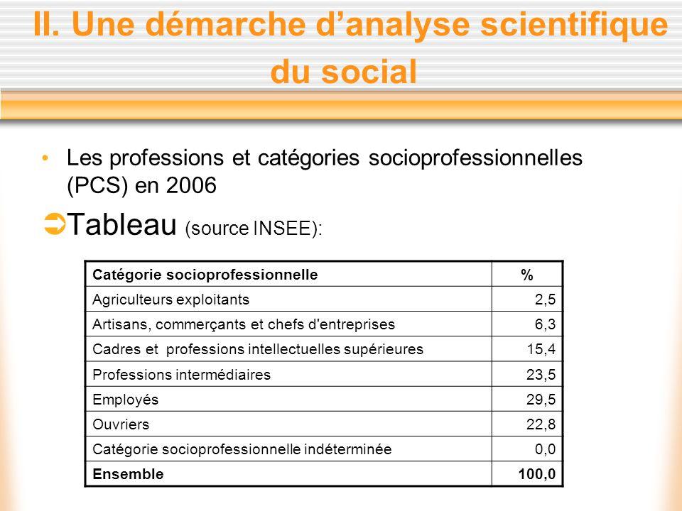 II. Une démarche danalyse scientifique du social Les professions et catégories socioprofessionnelles (PCS) en 2006 Tableau (source INSEE): Catégorie s