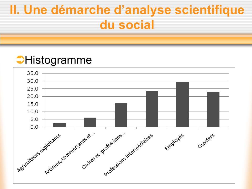 II. Une démarche danalyse scientifique du social Histogramme