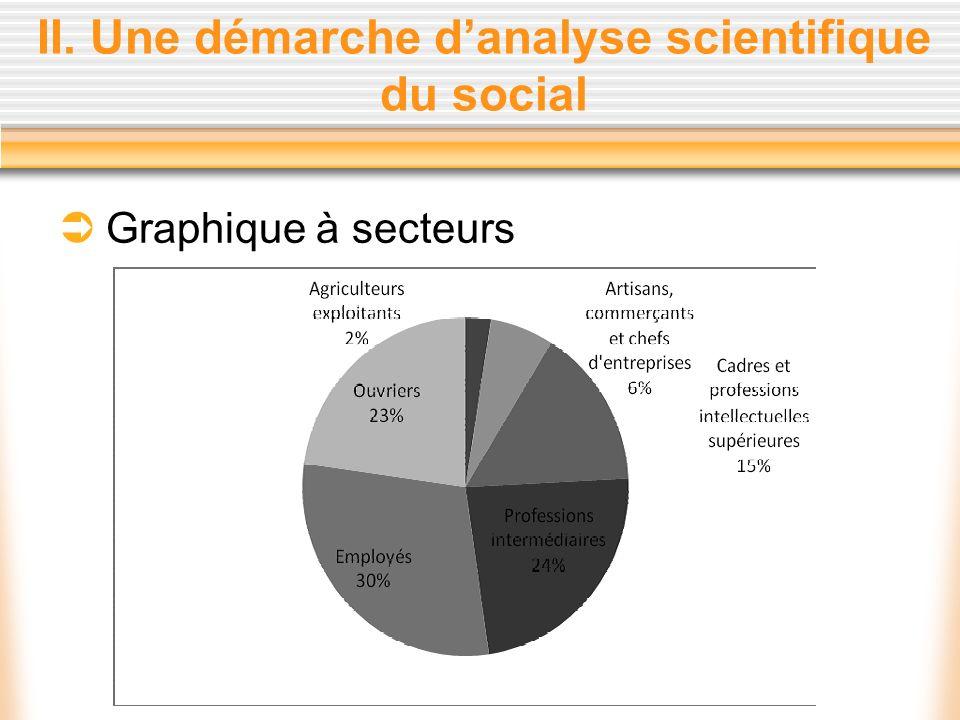 II. Une démarche danalyse scientifique du social Graphique à secteurs