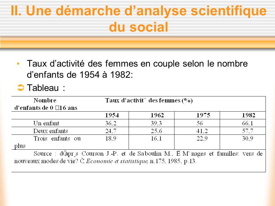 II. Une démarche danalyse scientifique du social Taux dactivité des femmes en couple selon le nombre denfants de 1954 à 1982: Tableau :