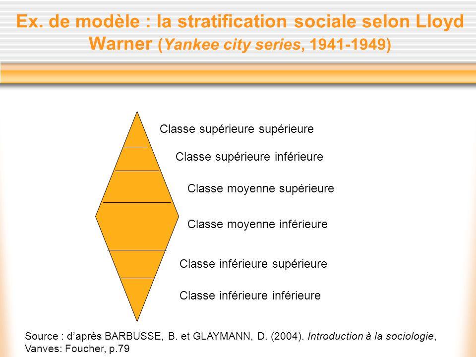 Ex. de modèle : la stratification sociale selon Lloyd Warner (Yankee city series, 1941-1949) Classe supérieure supérieure Classe supérieure inférieure