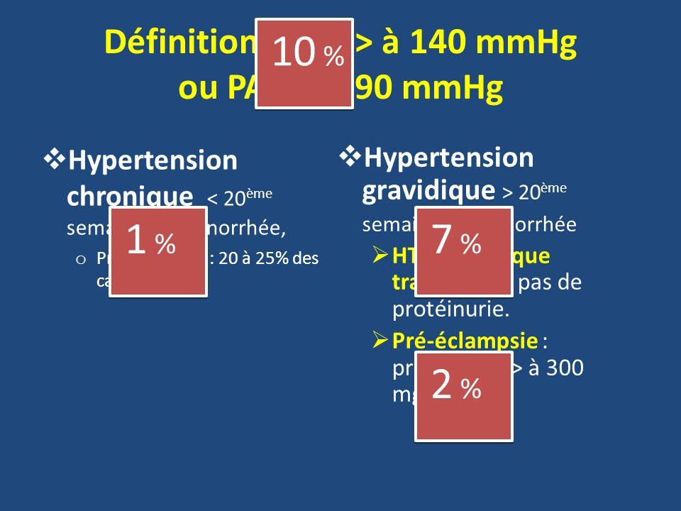 Définition : PAS > à 140 mmHg ou PAD > à 90 mmHg Hypertension chronique < 20 ème semaine daménorrhée, o Pré-éclampsie : 20 à 25% des cas. Hypertension