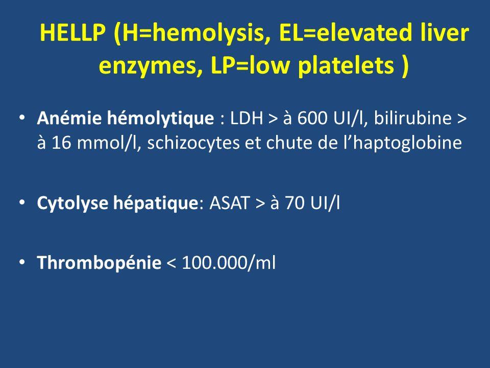 HELLP (H=hemolysis, EL=elevated liver enzymes, LP=low platelets ) Anémie hémolytique : LDH > à 600 UI/l, bilirubine > à 16 mmol/l, schizocytes et chut