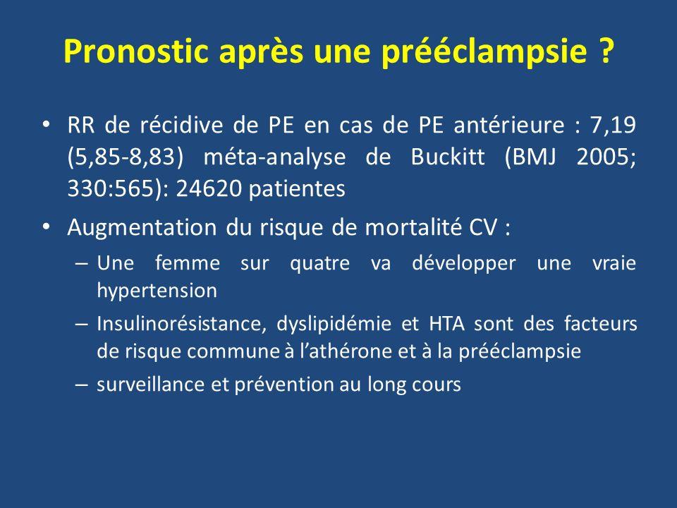 Pronostic après une prééclampsie ? RR de récidive de PE en cas de PE antérieure : 7,19 (5,85-8,83) méta-analyse de Buckitt (BMJ 2005; 330:565): 24620