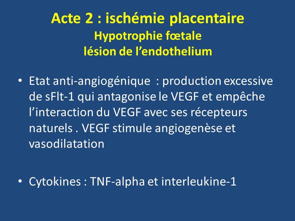 Acte 2 : ischémie placentaire Hypotrophie fœtale lésion de lendothelium Etat anti-angiogénique : production excessive de sFlt-1 qui antagonise le VEGF