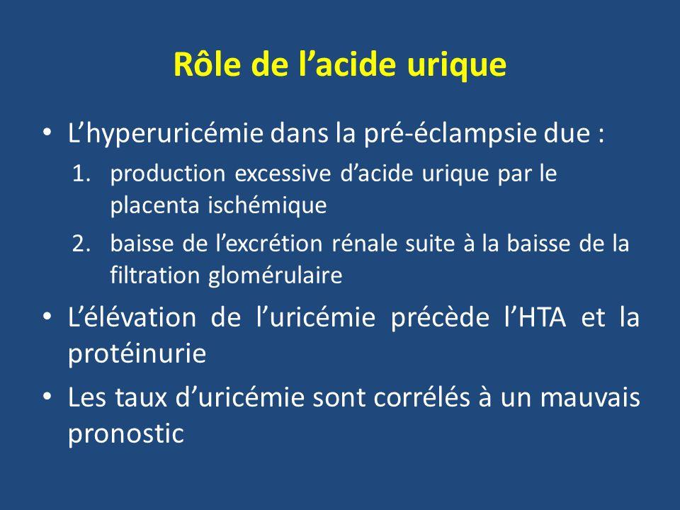 Rôle de lacide urique Lhyperuricémie dans la pré-éclampsie due : 1.production excessive dacide urique par le placenta ischémique 2.baisse de lexcrétio