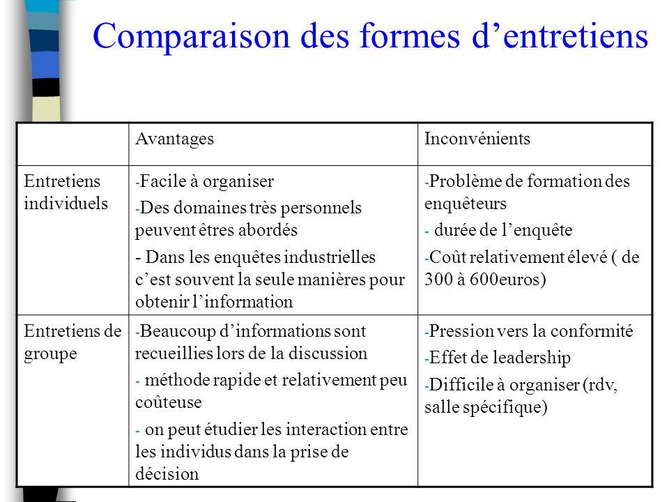 Etudes et Recherche - S. Mayol39 Comparaison des formes dentretiens AvantagesInconvénients Entretiens individuels - Facile à organiser - Des domaines