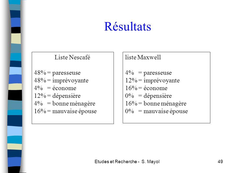 Etudes et Recherche - S. Mayol49 Résultats liste Maxwell 4% = paresseuse 12% = imprévoyante 16% = économe 0% = dépensière 16% = bonne ménagère 0% = ma