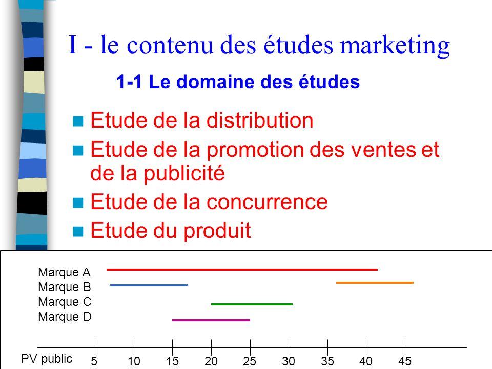 Etudes et Recherche - S. Mayol7 Etude de la distribution Etude de la promotion des ventes et de la publicité Etude de la concurrence Etude du produit