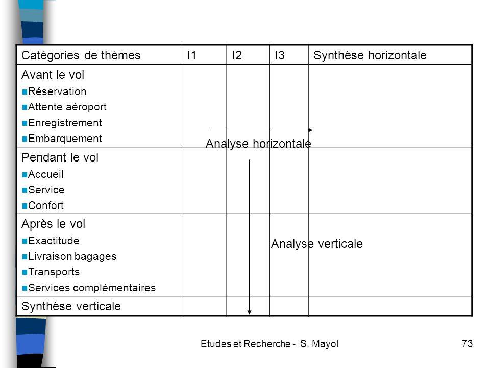 Etudes et Recherche - S. Mayol73 Catégories de thèmesI1I2I3Synthèse horizontale Avant le vol Réservation Attente aéroport Enregistrement Embarquement