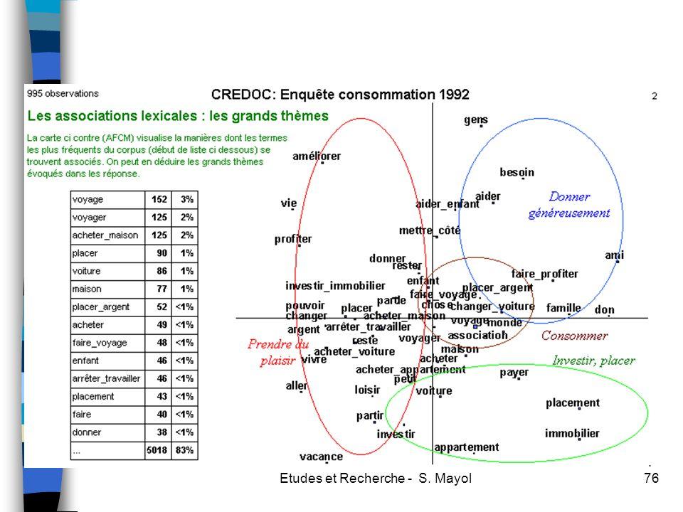 Etudes et Recherche - S. Mayol76