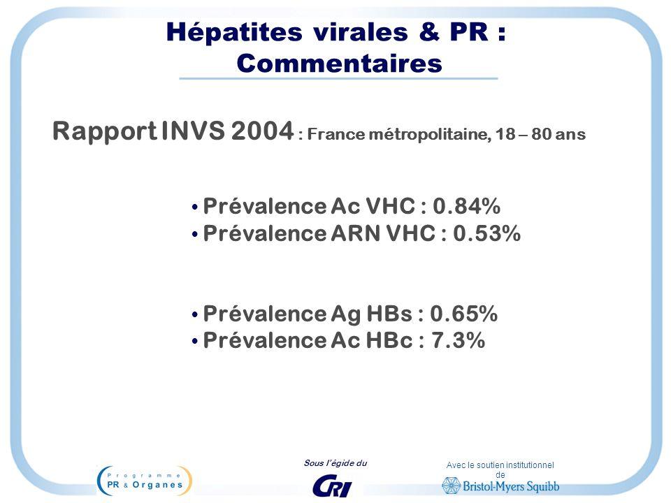Avec le soutien institutionnel de Sous légide du Hépatites virales & PR : Commentaires Rapport INVS 2004 : France métropolitaine, 18 – 80 ans Prévalen